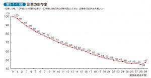 企業生存率-中小企業白書2011